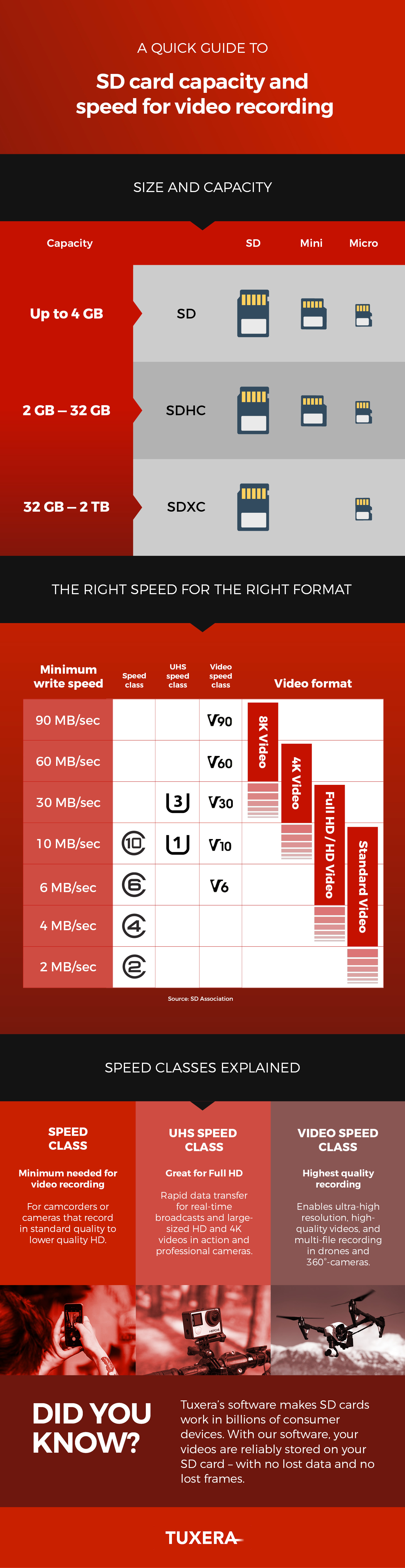 Tuxera – How to choose SD cards for video recording – Infographic