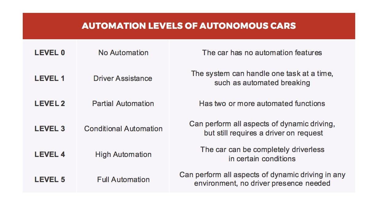 Car Automation Leveling