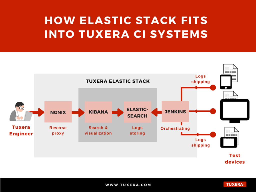Tuxera's Elastic Stack and CI