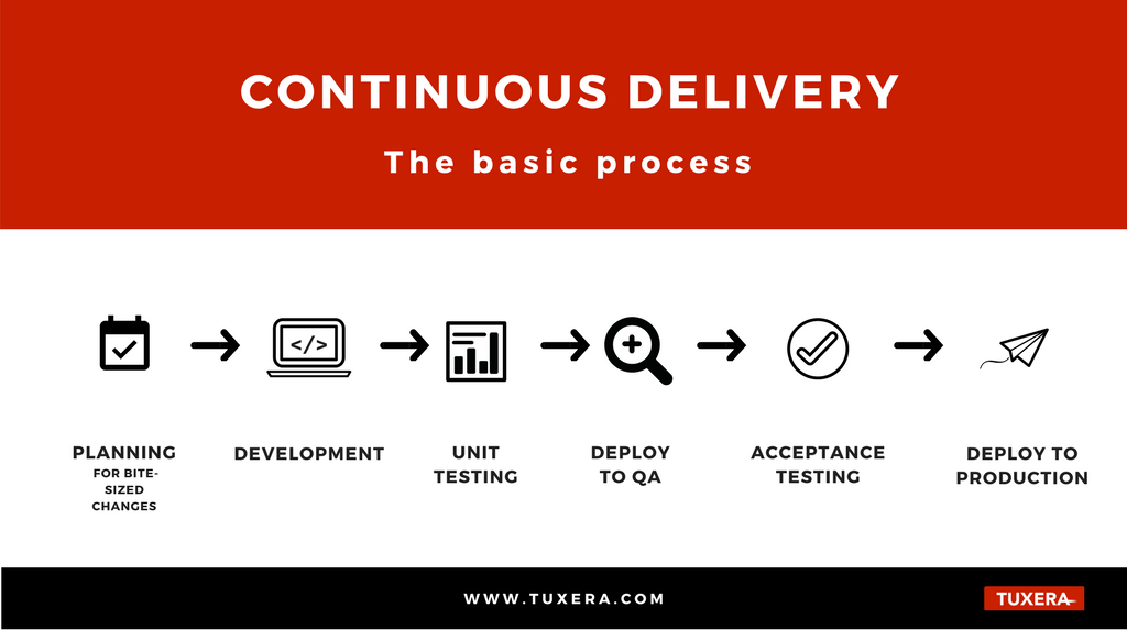Tuxera – the basics of continuous delivery