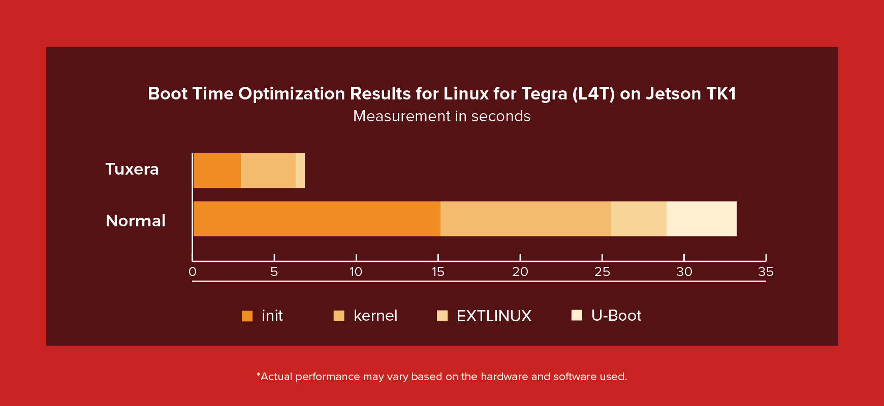 Tuxera Ultra Fast Boot Graph