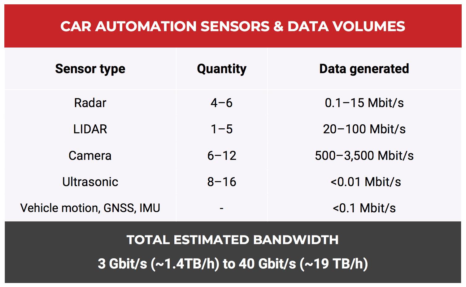 Volume of data created by autonomous car sensors – Tuxera