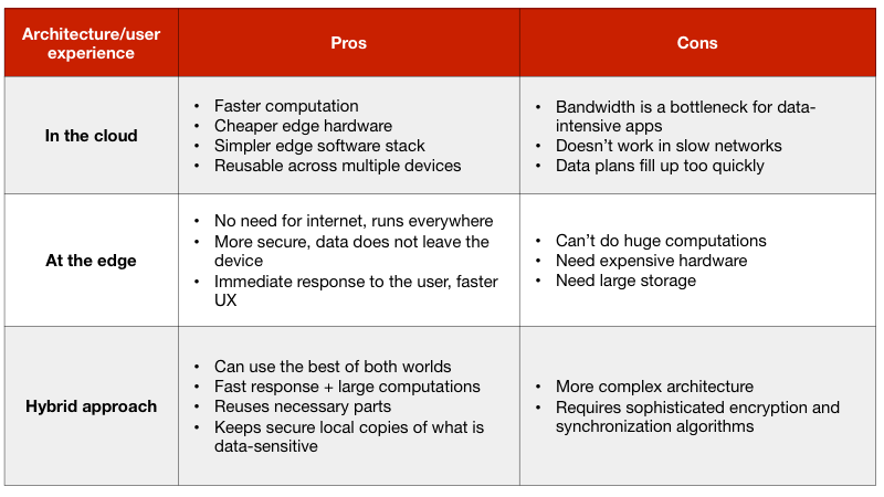 Tuxera – Comparing the three computing architectures