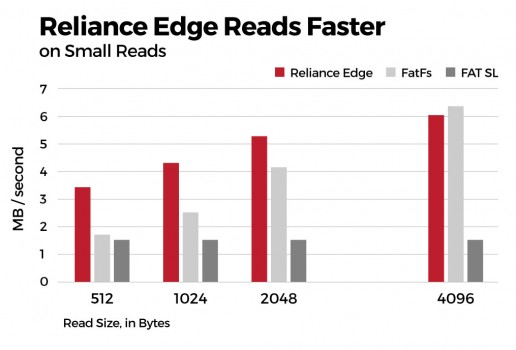 Tuxera Reliance Edge reads faster on small reads