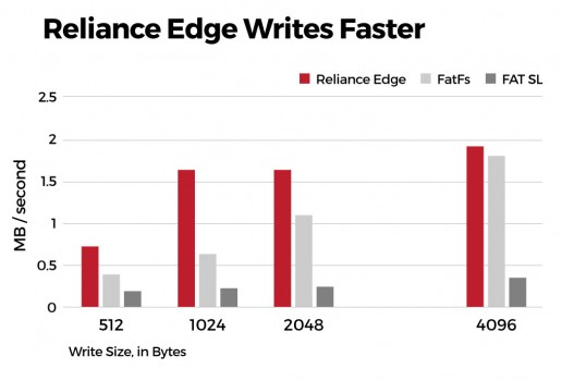 Tuxera Reliance Edge writes faster