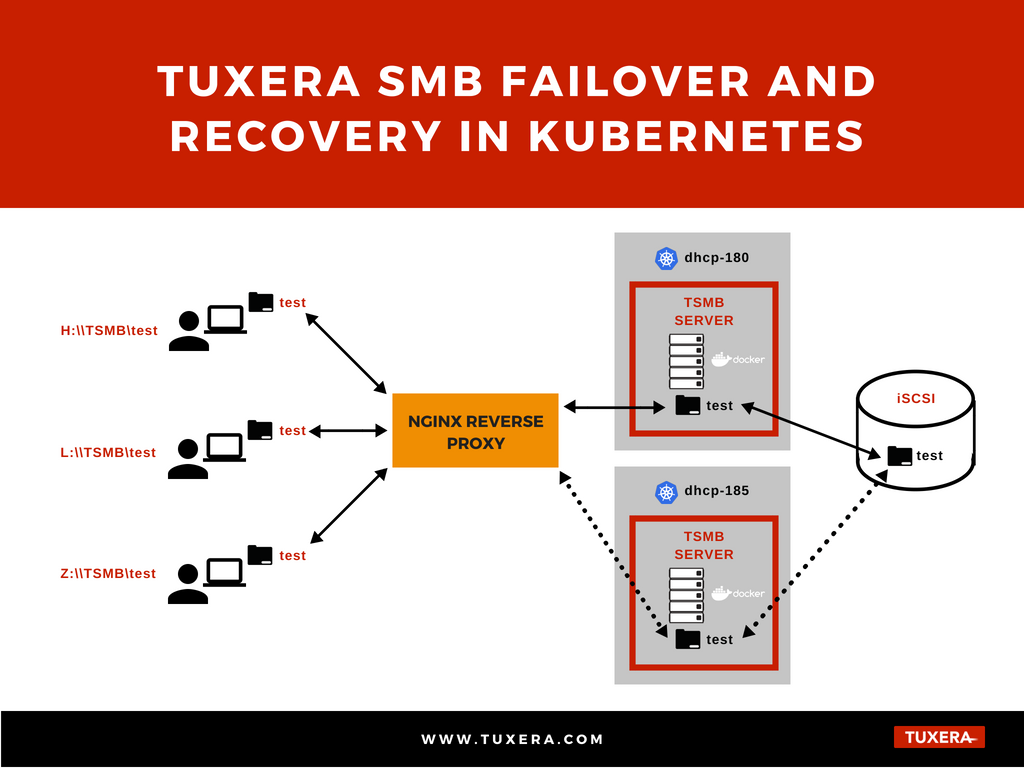 Tuxera SMB failover and recovery in Kubernetes