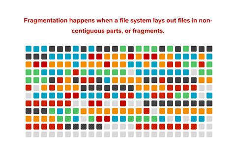 File system fragmentation infographic